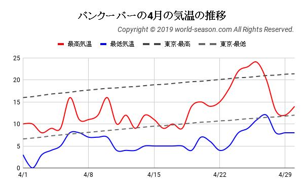 バンクーバーの4月の気温の推移