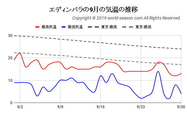 エディンバラの9月の気温の推移
