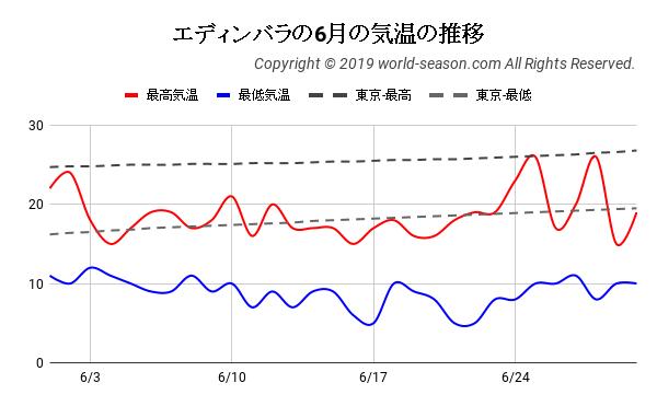エディンバラの6月の気温の推移