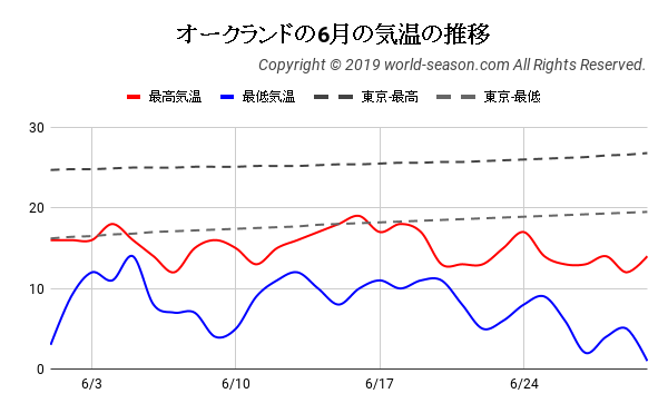 オークランドの6月の日ごとの気温の推移