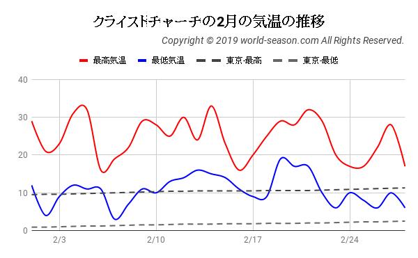 クライストチャーチの日ごとの2月の気温の推移