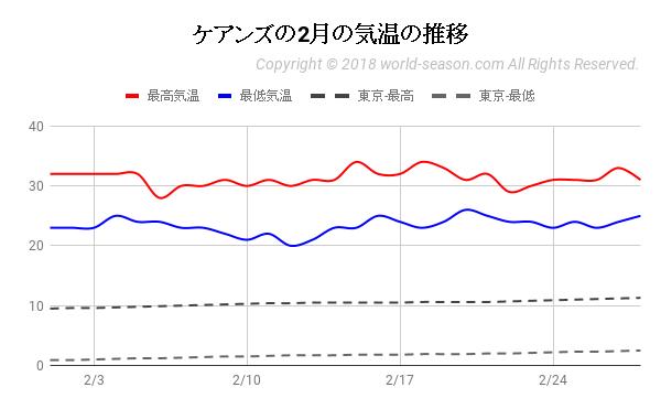 ケアンズの2月の気温の推移