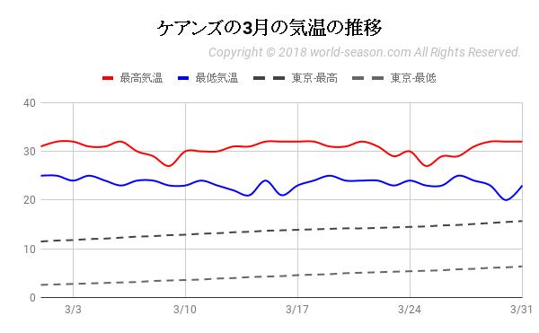 ケアンズの3月の気温の推移
