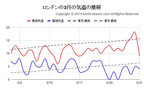 ロンドンの3月の気温の推移