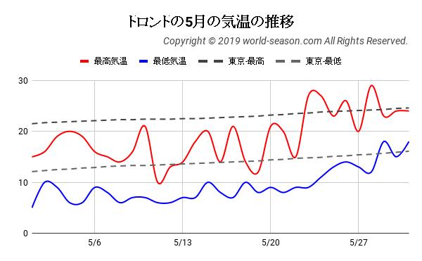 トロントの5月の気温の推移