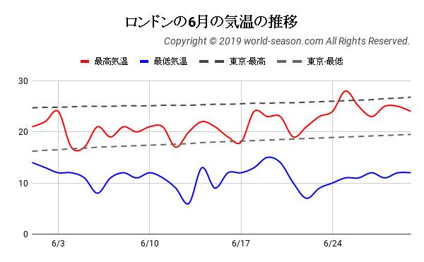 ロンドンの6月の気温の推移