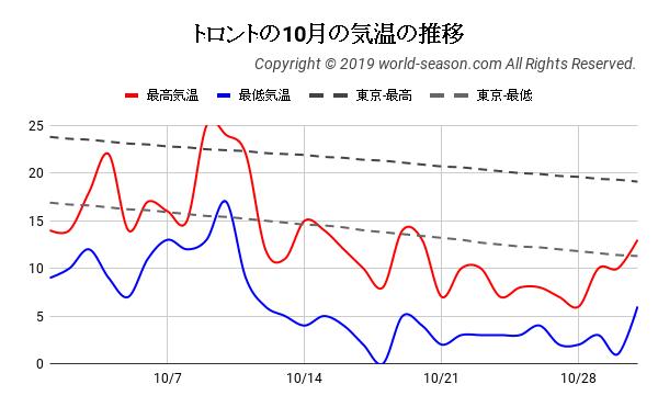 トロントの10月の気温の推移