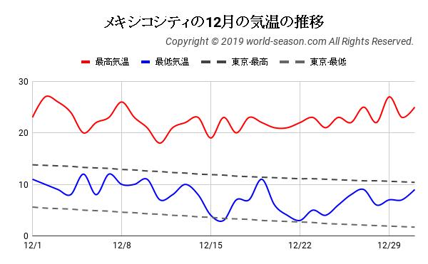メキシコシティの12月の日ごとの気温の推移