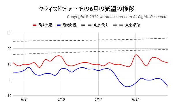 クライストチャーチの6月の日ごとの気温の推移