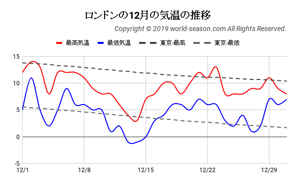 ロンドンの12月の気温の推移