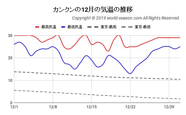 カンクンの12月の日ごとの気温の推移