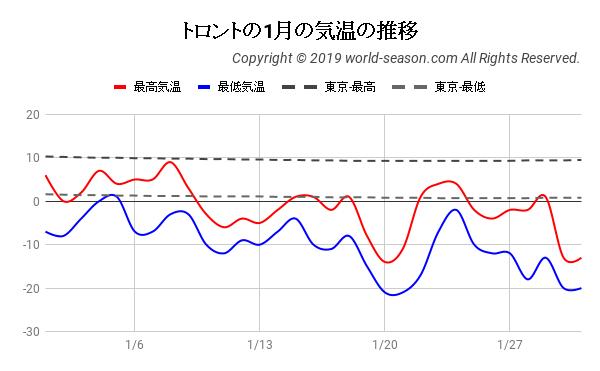 トロントの1月の気温の推移