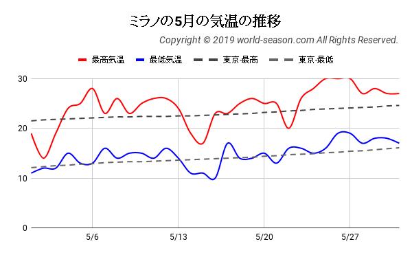ミラノの5月の気温の推移