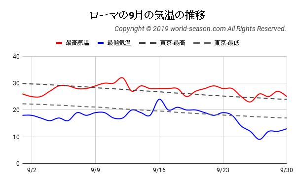ローマの9月の気温の推移