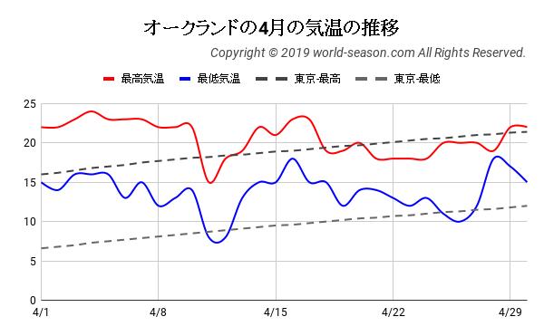 オークランドの4月の日ごとの気温の推移