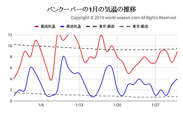 バンクーバーの1月の気温の推移