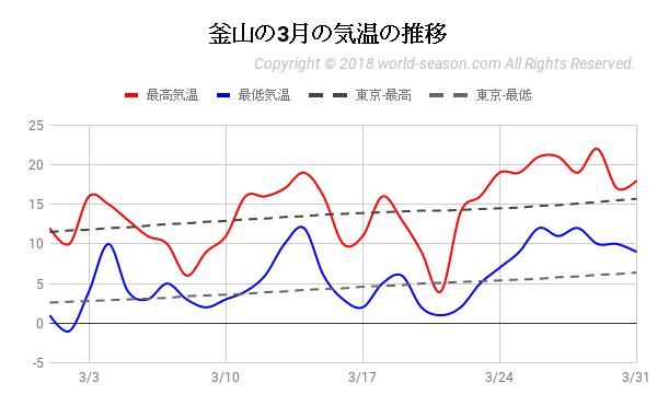釜山の3月の気温の推移