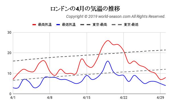 ロンドンの4月の気温の推移