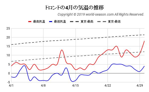 トロントの4月の気温の推移