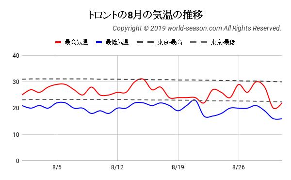 トロントの8月の気温の推移