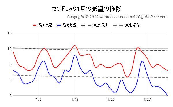 ロンドンの1月の気温の推移