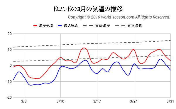 トロントの3月の気温の推移