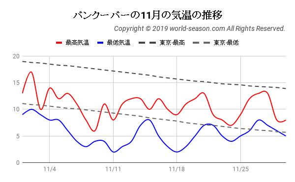 バンクーバーの11月の気温の推移