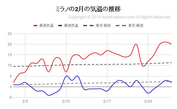 ミラノの2月の気温の推移