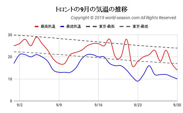トロントの9月の気温の推移