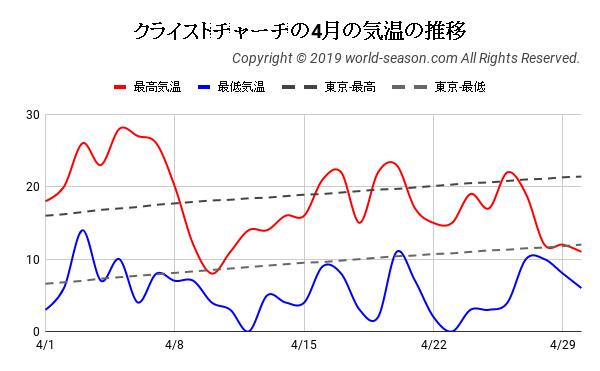 クライストチャーチの4月の日ごとの気温の推移