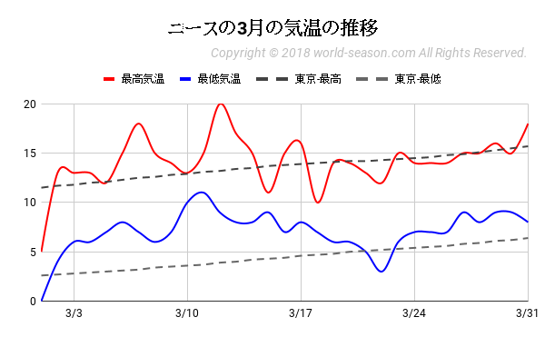ニースの3月の気温の推移