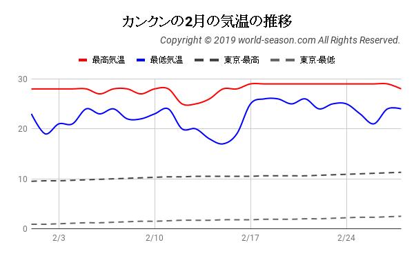 カンクンの2月の気温の日ごとの推移