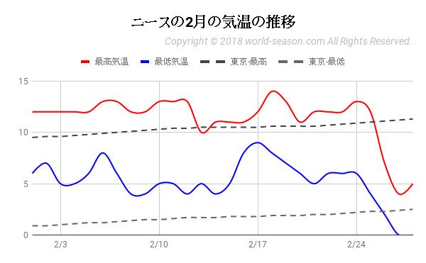 ニースの2月の気温の推移
