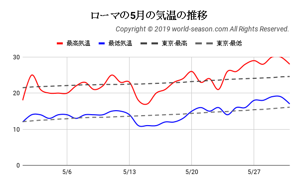 ローマの5月の気温の推移