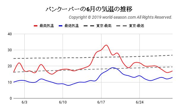 バンクーバーの6月の気温の推移
