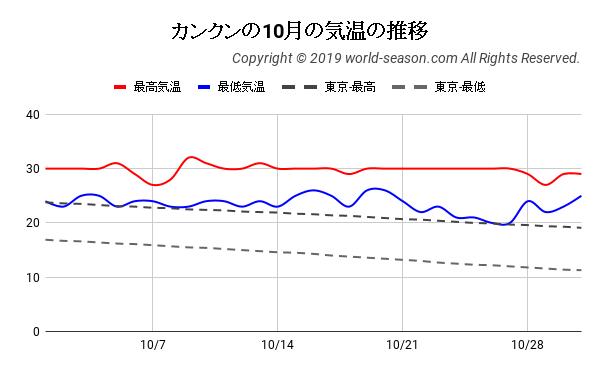 カンクンの10月の日ごとの気温の推移