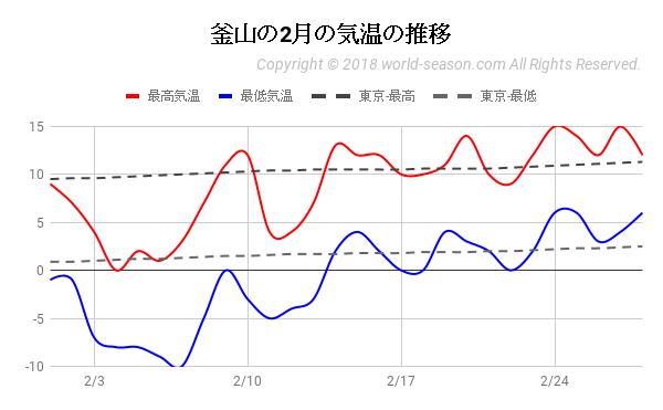 釜山の2月の気温の推移