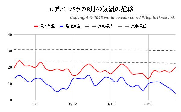 エディンバラの8月の気温の推移