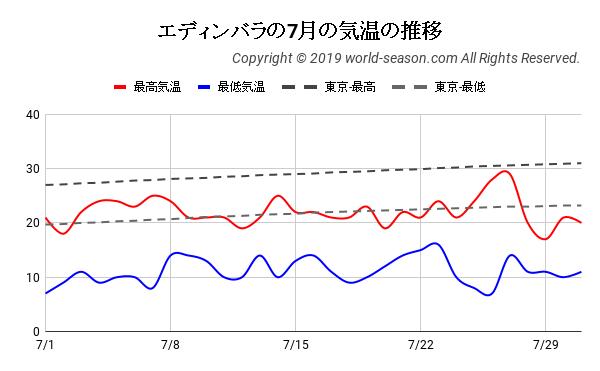 エディンバラの7月の気温の推移