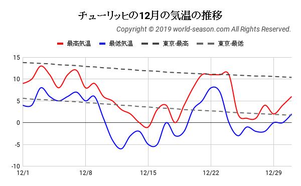チューリッヒの12月の気温の推移