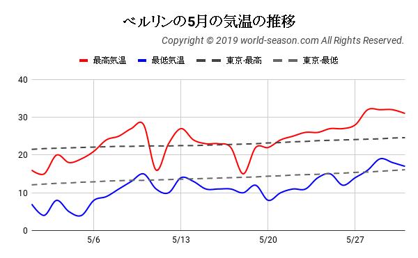 ベルリンの5月の気温の推移