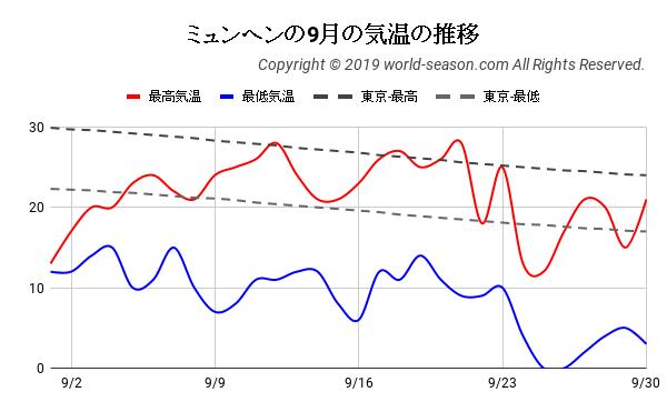 ミュンヘンの9月の気温の推移