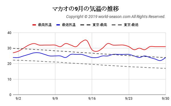 マカオの9月の気温の推移