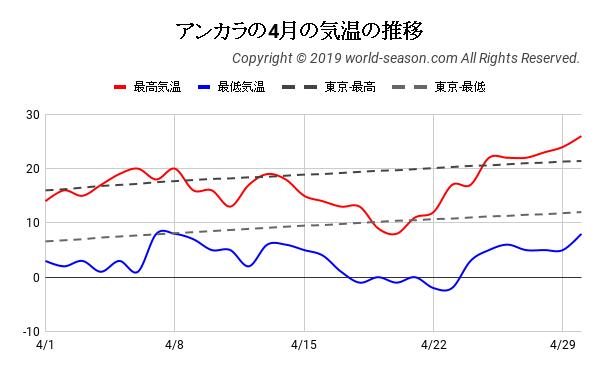 アンカラの4月の日ごとの気温の推移