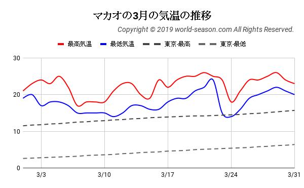 マカオの3月の気温の推移