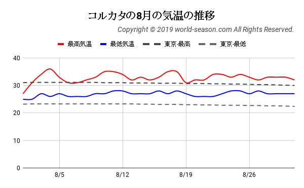 コルカタの8月の気温の推移