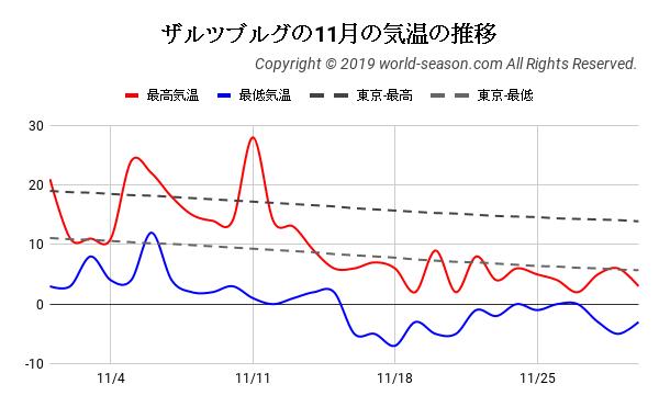 ザルツブルグの11月の気温の推移