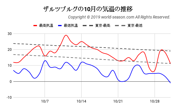 ザルツブルグの10月の気温の推移