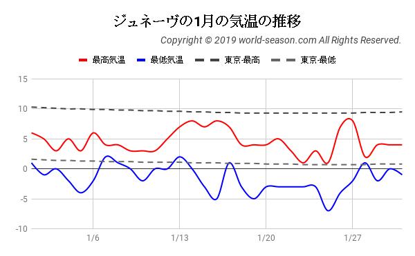 ジュネーヴの1月の気温の推移