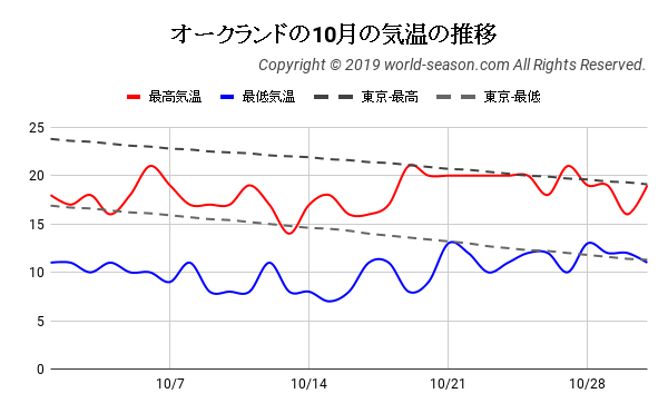 オークランドの10月の日ごとの気温の推移